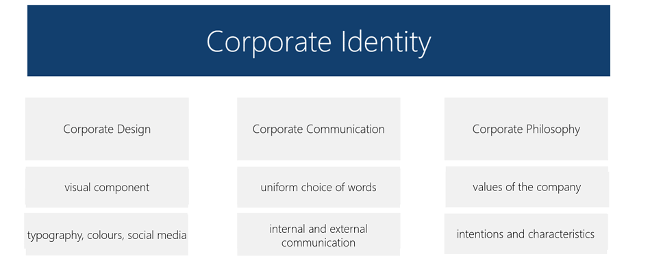 corporate identity definition