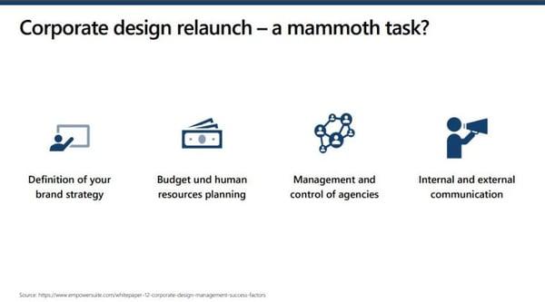 corporate design relaunch tasks
