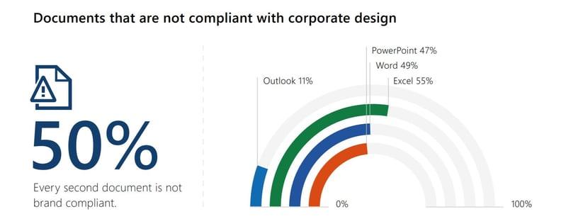 corporate design compliance office