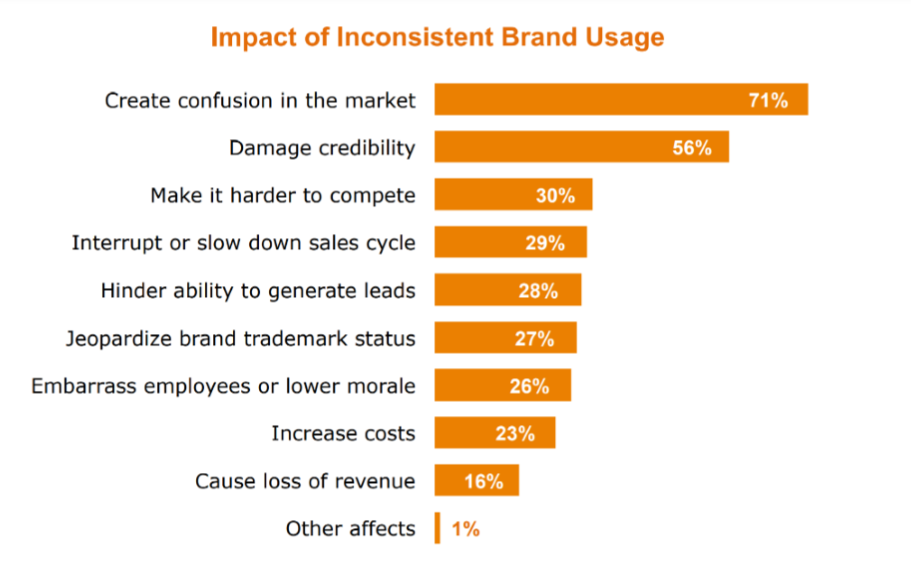 impact of inconsistent brand usage