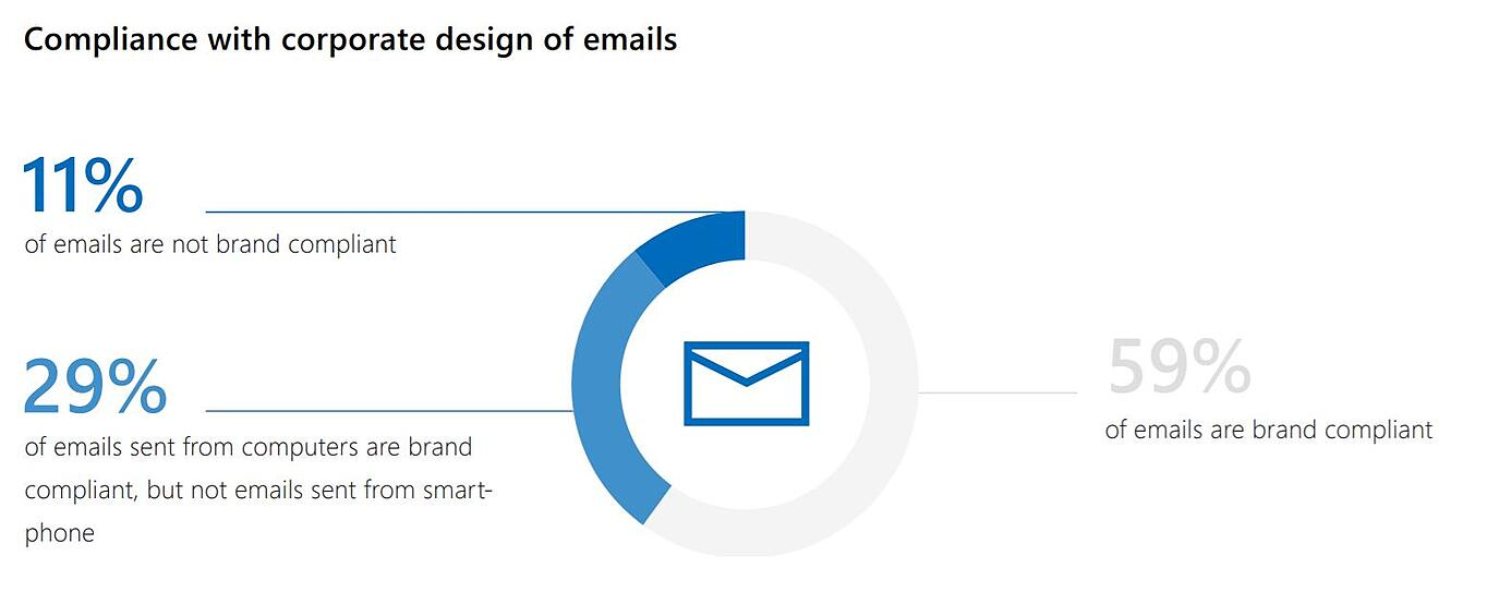 compliance of corporate design of emails (manage outlook signatures centrally)