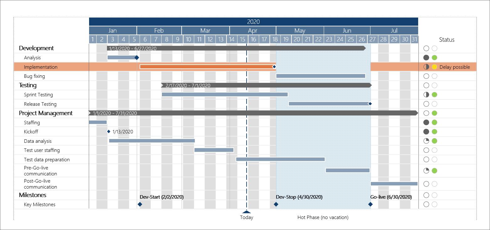 smart charts Gantt