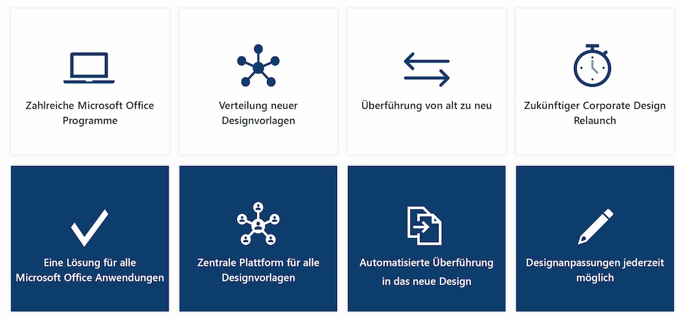 Corporate Design Relaunch in MS Office Programmen empower Lösungen